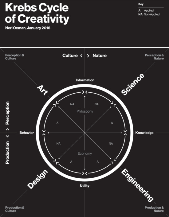 Krebs Cycle of Creativity, 2016 by Neri Oxman (Courtesy Mediated Matter Group)