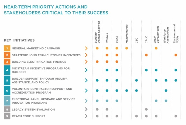 Chart showing BDC's actions and stakeholders