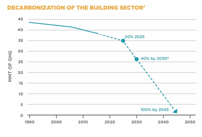 Graph showing projected reduction in emissions