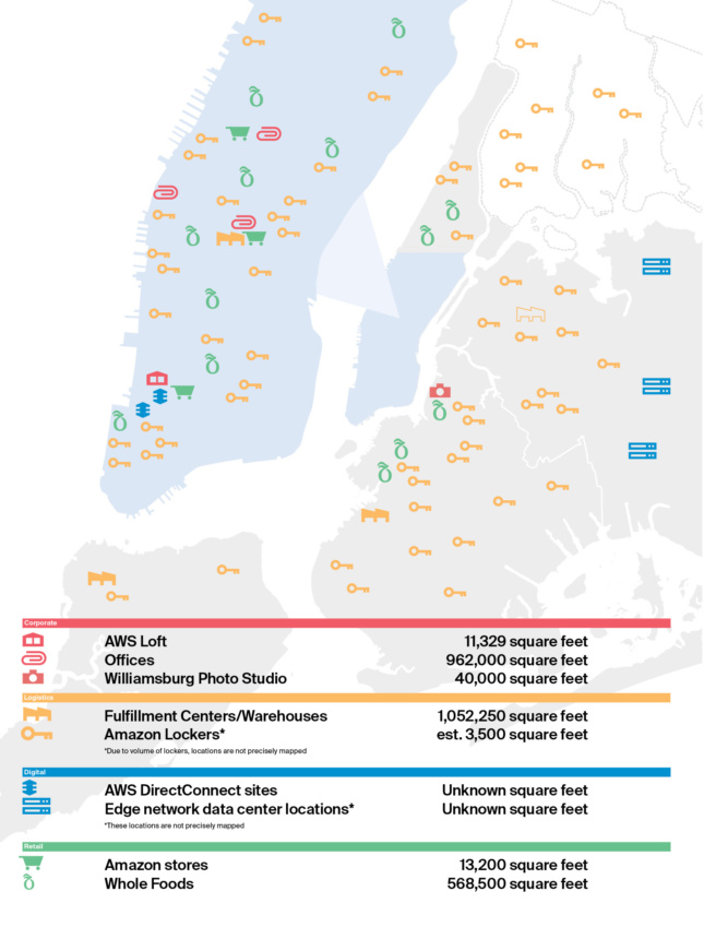 A color-coded map of New York City and the locations of Corporate, Logistics, Digital, and Retail infrastructure.