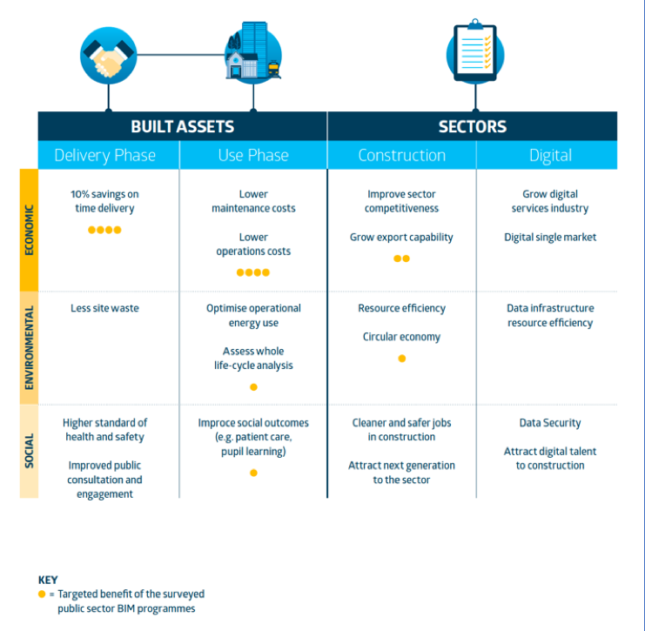 A chart highlighting the economic, environmental, and social costs and benefits of BIM.