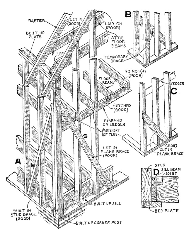 Diagram of a wood frame house under construction