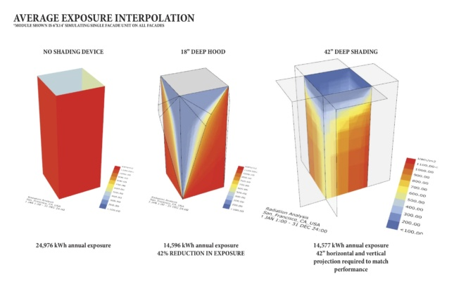 Exposure diagrams responding to degrees of shading at 633 Folsom