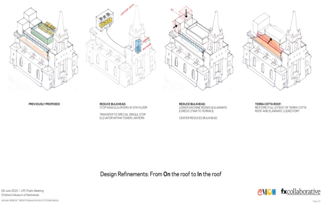 A diagram of the new children's museum showing rooftop options