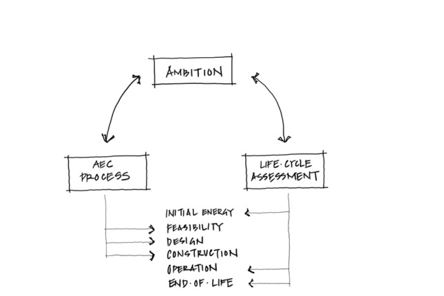 architecture diagram of applying material innovation