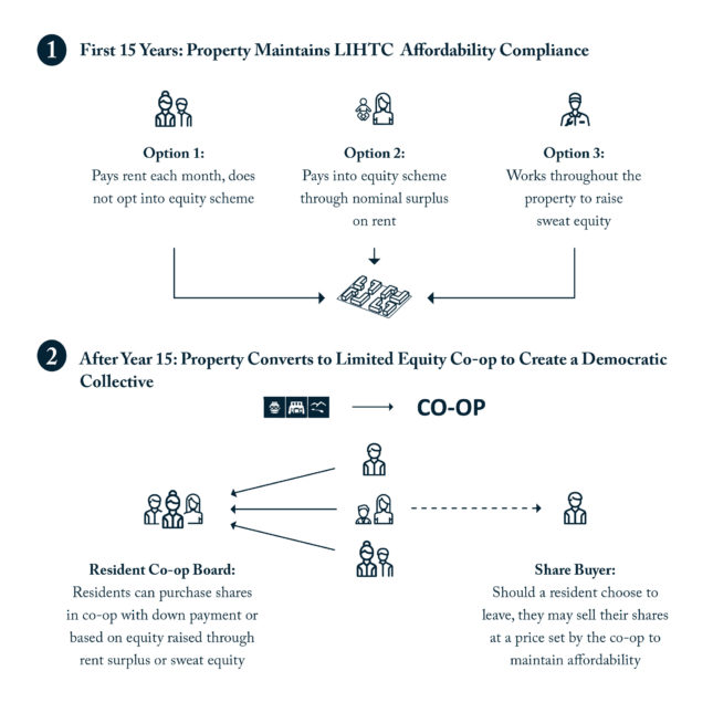 Diagram showing a combined LIHTC and limited equity co-op model for affordable housing financing