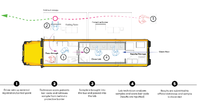 a school bus converted into a mobile covid testing lab