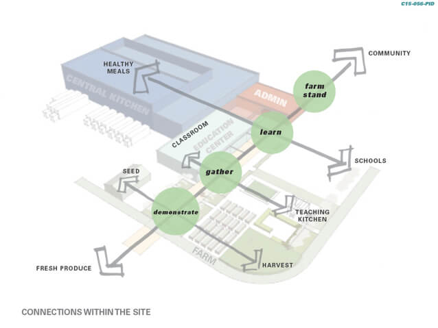 Site diagram of a food bank with programming