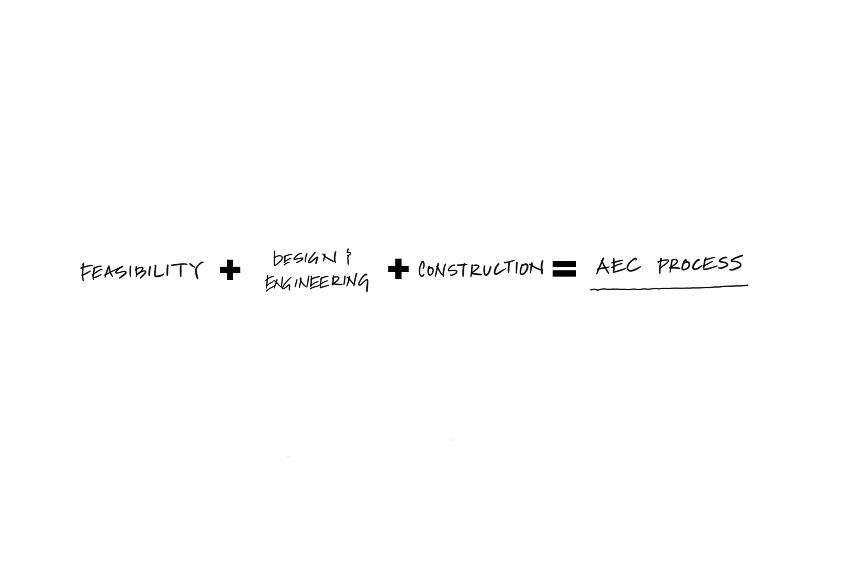 A chart that reads feasibility + design & engineering + construction = aec process