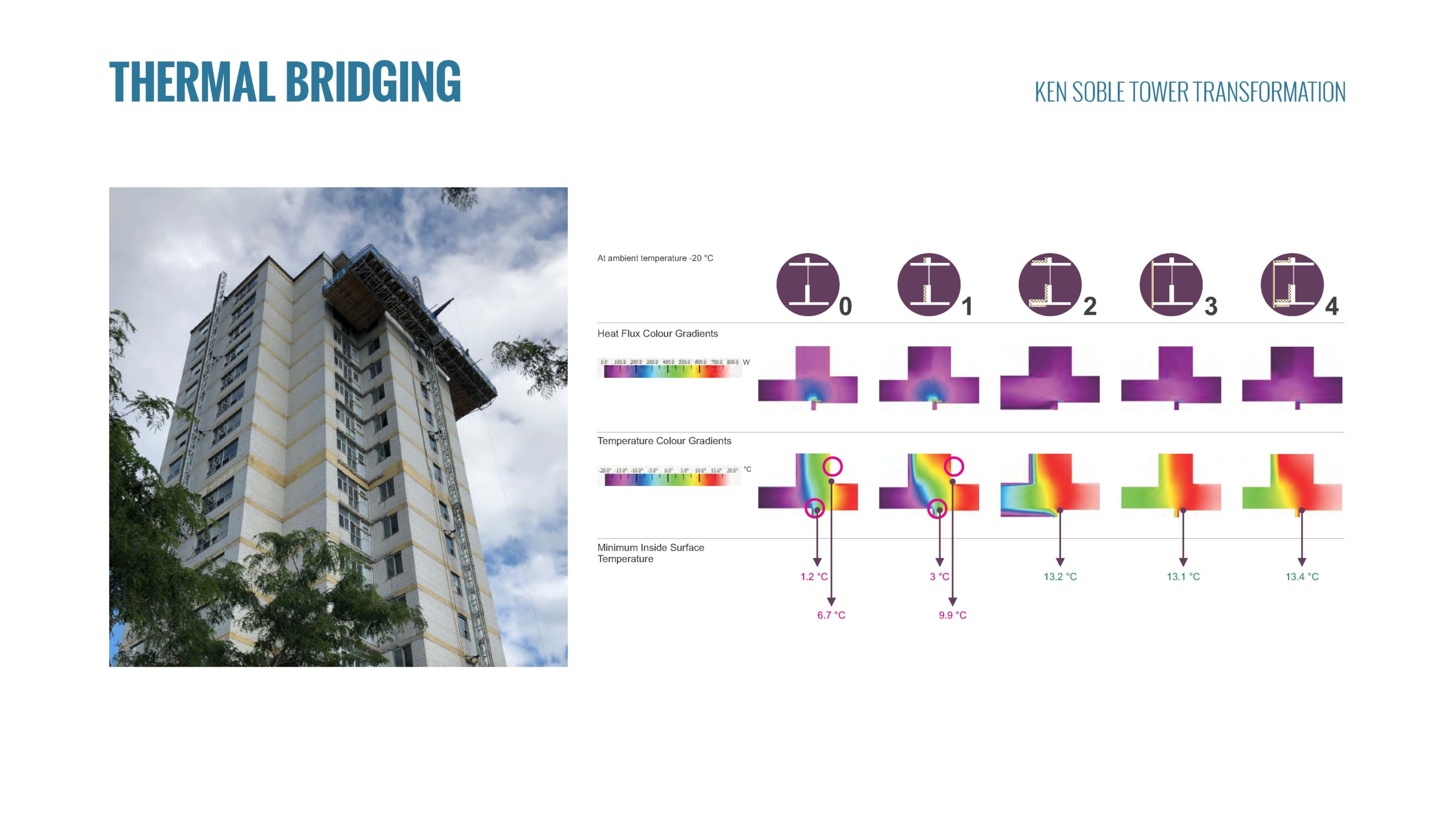 Diagram of thermal bridging on a tower facade