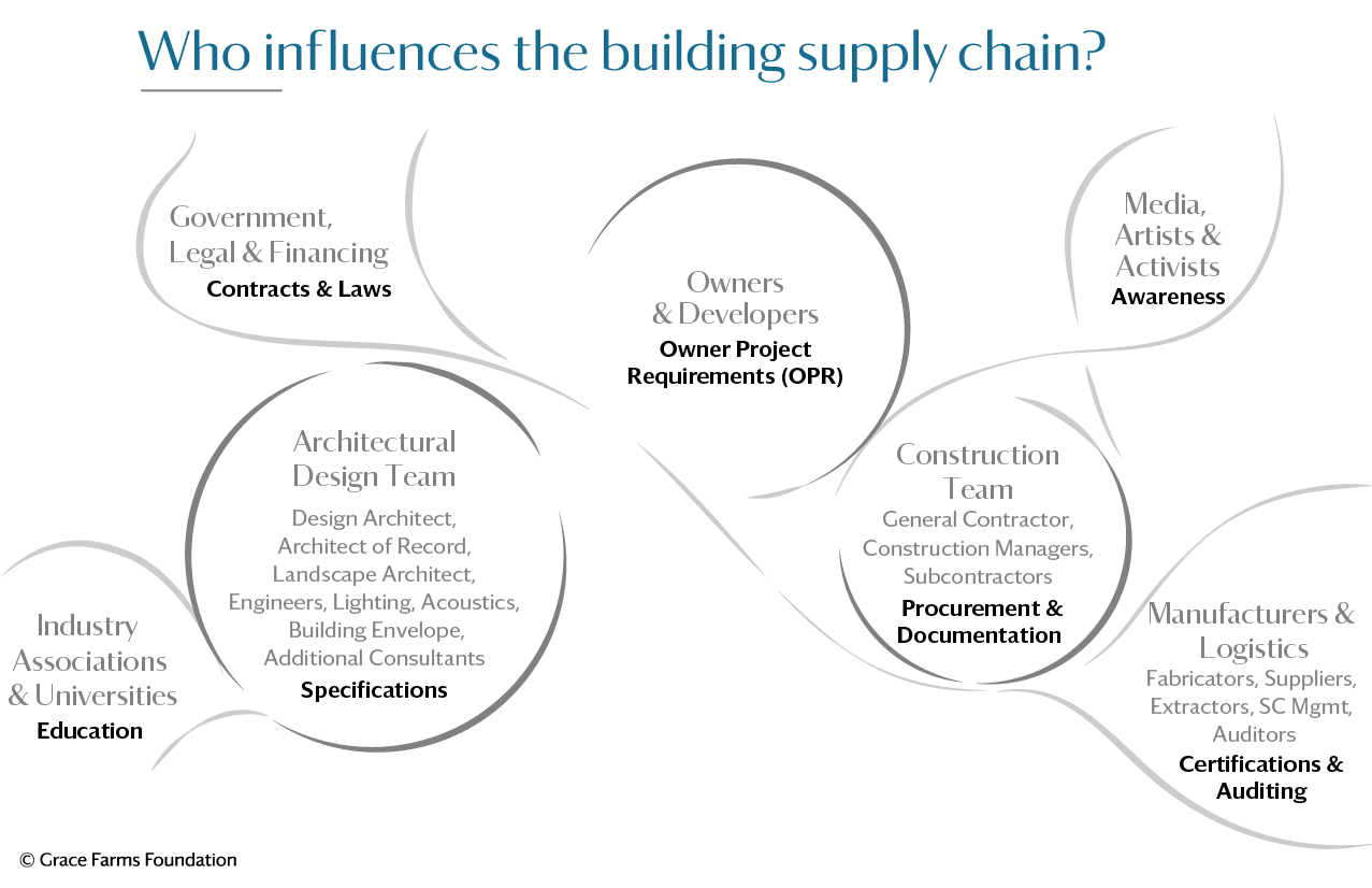 an infographic depicting the building supply chain